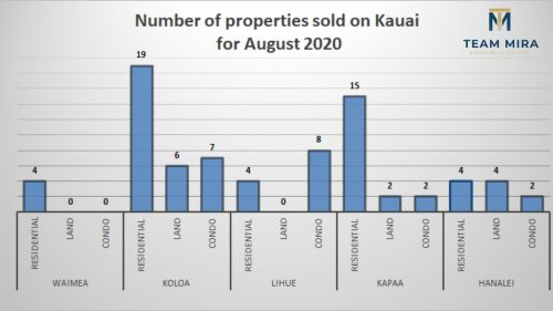 Kauai properties sold for August 2020 and August 2019