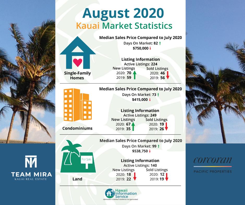 Kauai stats for Aug 2020 real estate sales