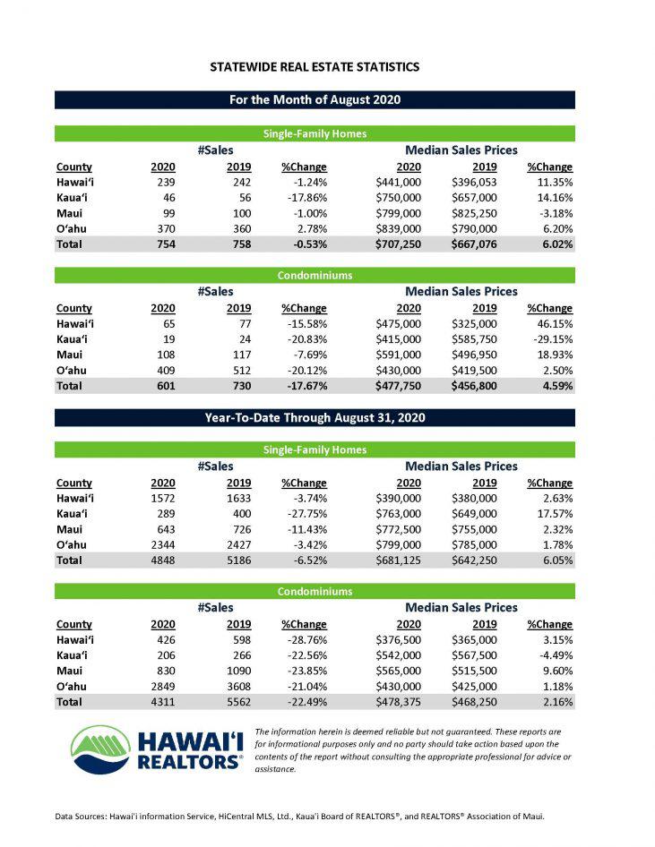 August-2020-Hawaii housing trends