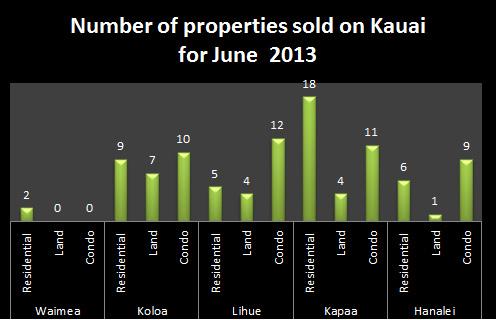 Number of properties sold on Kauai June 2013