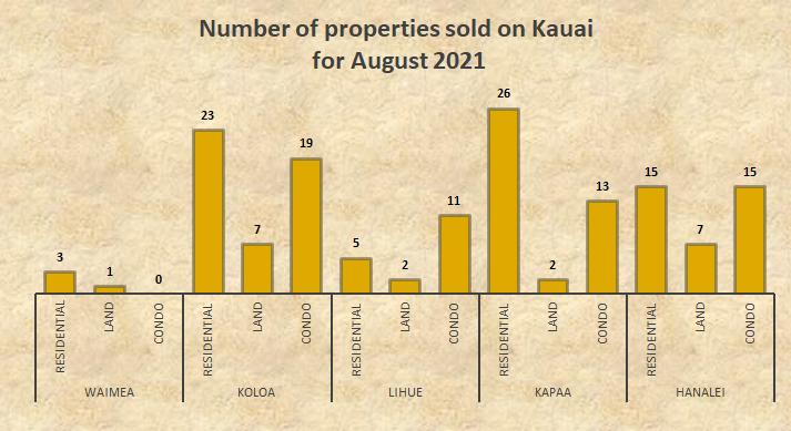 Kauai August real estate stats 2021