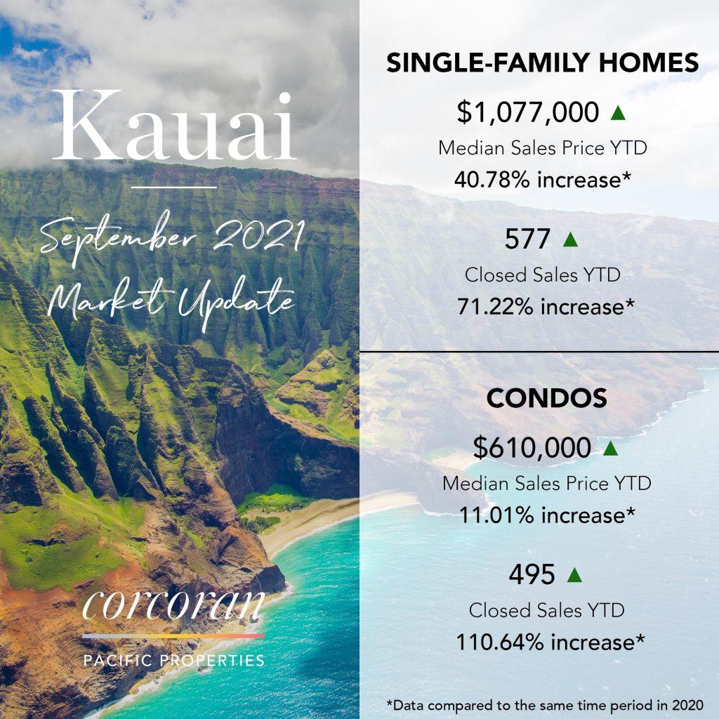 Kauai Sept 2021