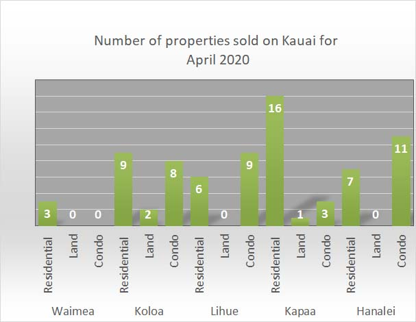 Kauai real estate stats April 2020