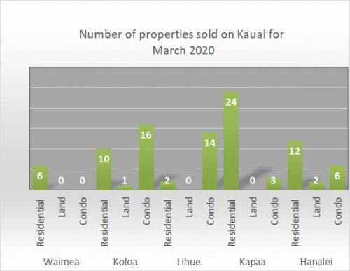 March 2020 Kauai Real Estate stats