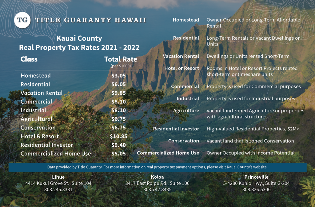 Kauai real property tax rates