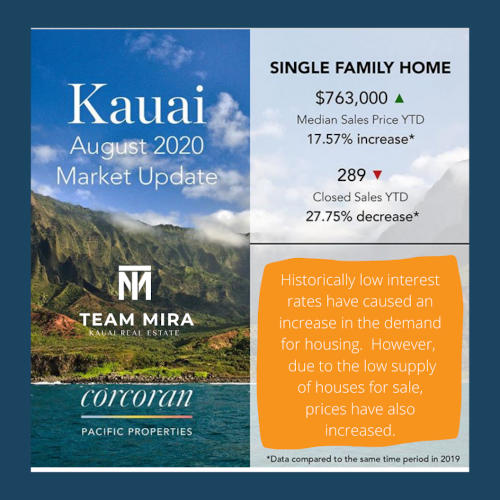 Kauai Real Estate Market Update