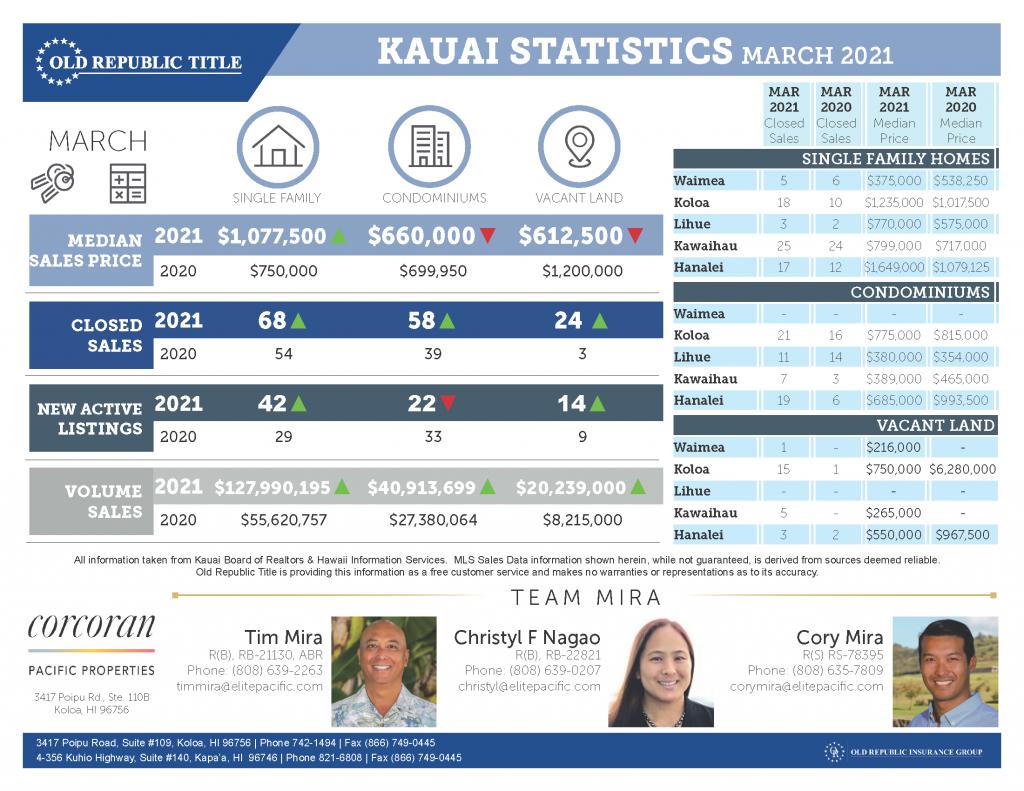 TEAM MIRA Kauai Statistics March 2021_Page_1